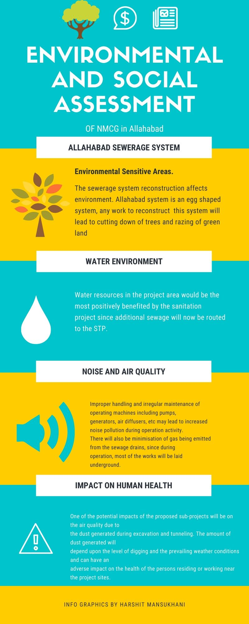 Environmental and Social Assessment