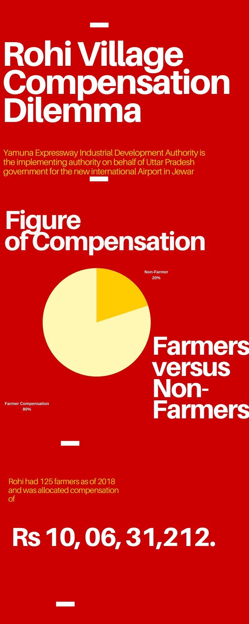 Rohi Village Compensation Dilemma